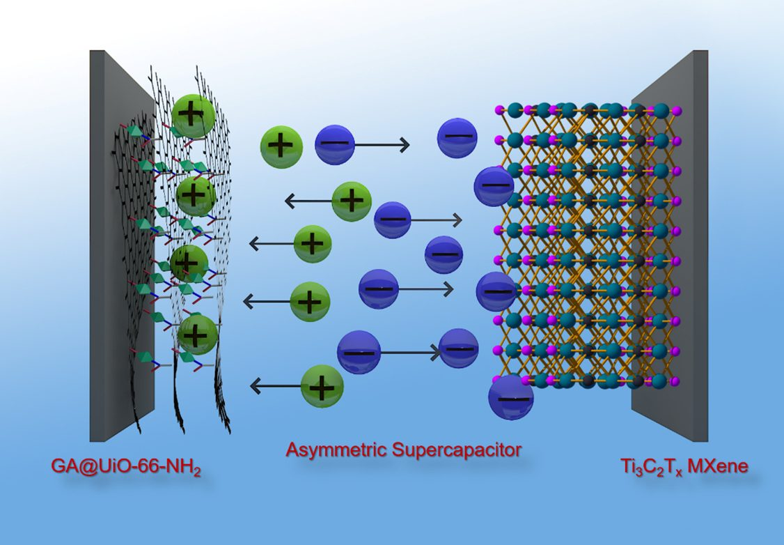 Graphene hybrids made from metal organic frameworks (MOF) and graphenic acid make an excellent positive electrode for supercapacitors